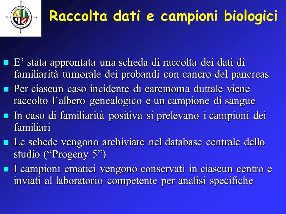 CONSISTENZA ATTUALE DEL DATABASE (probandi) Adenocarcinomi duttali 1 129 Altra istologia 2 24 Serie storica 3 6 Altri cancri 4 12 Pancreatiti 7 _________________________________ Totale 178 1 Adenocarcinomi duttali (casi consecutivi raccolti dallinizio dello studio prospettico) 2 Tumori neuroendocrini (10), mucinosi (4), benigni (10) 3 Casi raccolti retrospettivamente 4 Tumori del coledoco (3), duodeno (1), polmone(1), rene (1), ampolla di vater (3), colon (2), mammella(1)