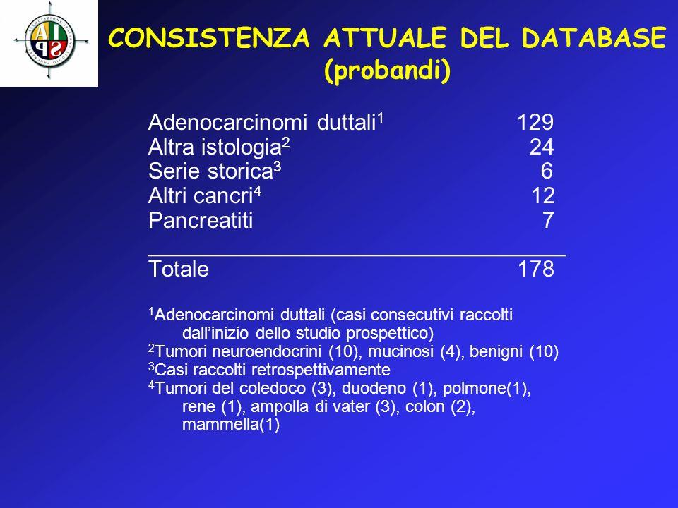 CONSISTENZA ATTUALE DEL DATABASE (probandi) Adenocarcinomi duttali 1 129 Altra istologia 2 24 Serie storica 3 6 Altri cancri 4 12 Pancreatiti 7 ______
