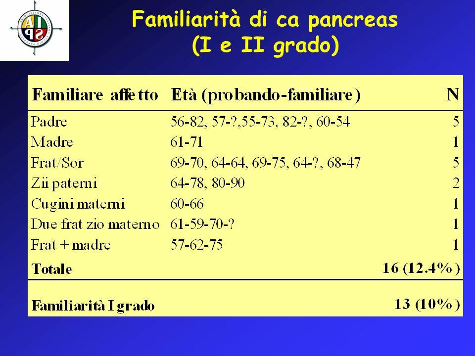 Aggregazione familiare per Ca Pancreas (I grado)