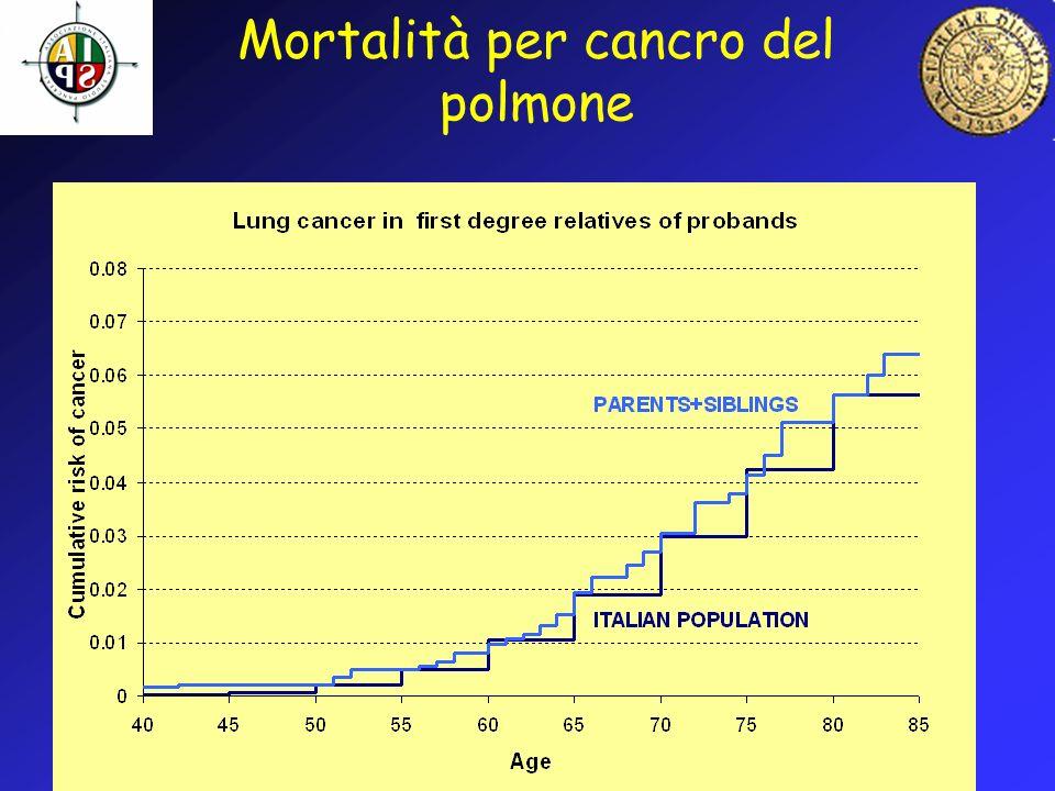 Mortalità per cancro del polmone