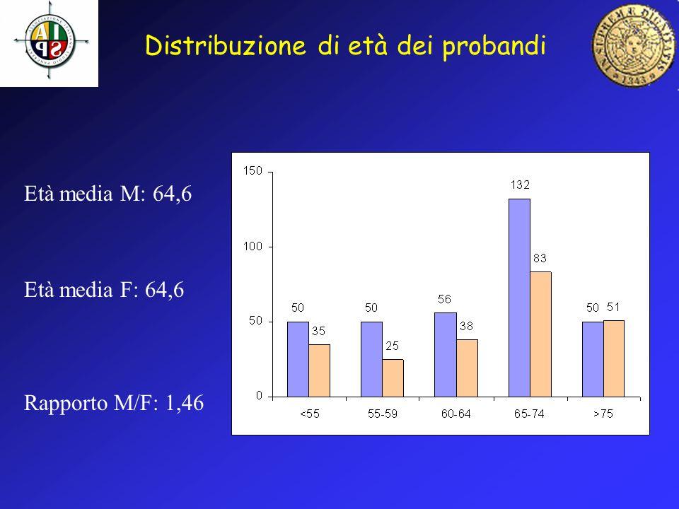 Distribuzione di età dei probandi Età media M: 64,6 Età media F: 64,6 Rapporto M/F: 1,46