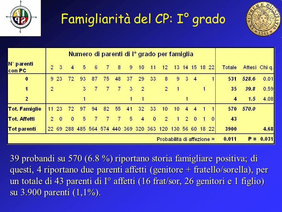 Famigliarità del CP: I° grado 39 probandi su 570 (6.8 %) riportano storia famigliare positiva; di questi, 4 riportano due parenti affetti (genitore +