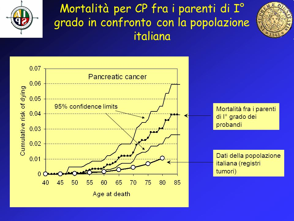 Mortalità per CP fra i parenti di I° grado in confronto con la popolazione italiana Dati della popolazione italiana (registri tumori) Mortalità fra i