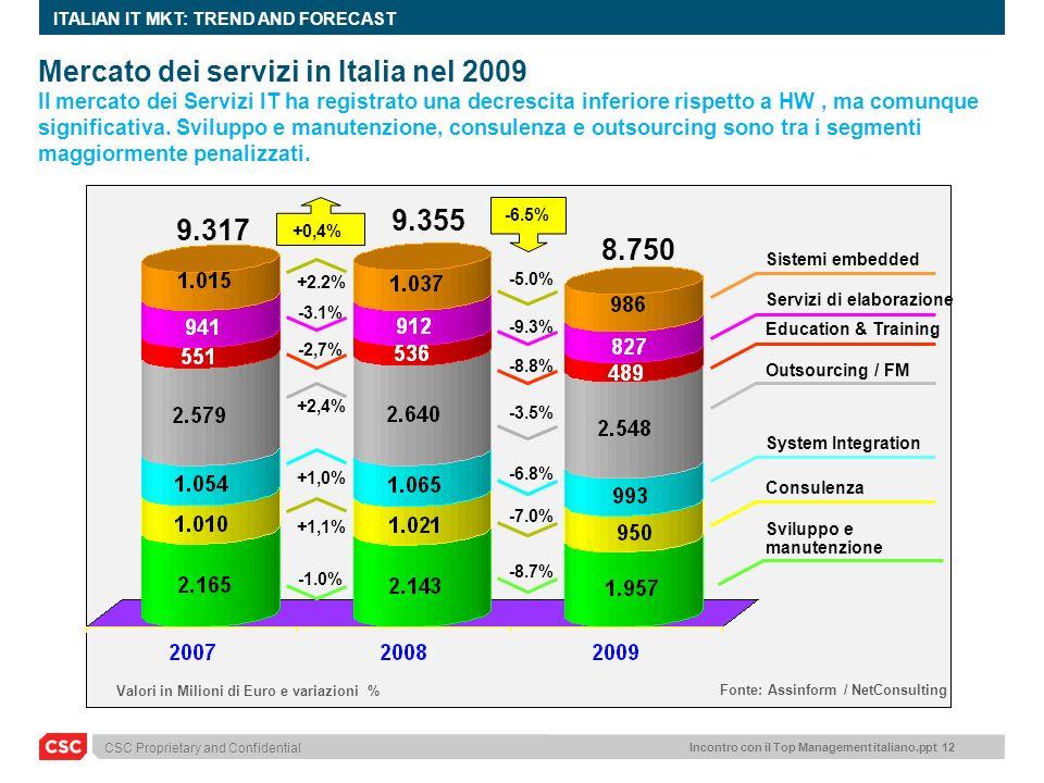 CSC Proprietary and Confidential Incontro con il Top Management italiano.ppt 12 ITALIAN IT MKT: TREND AND FORECAST 9.317 Sviluppo e manutenzione Siste