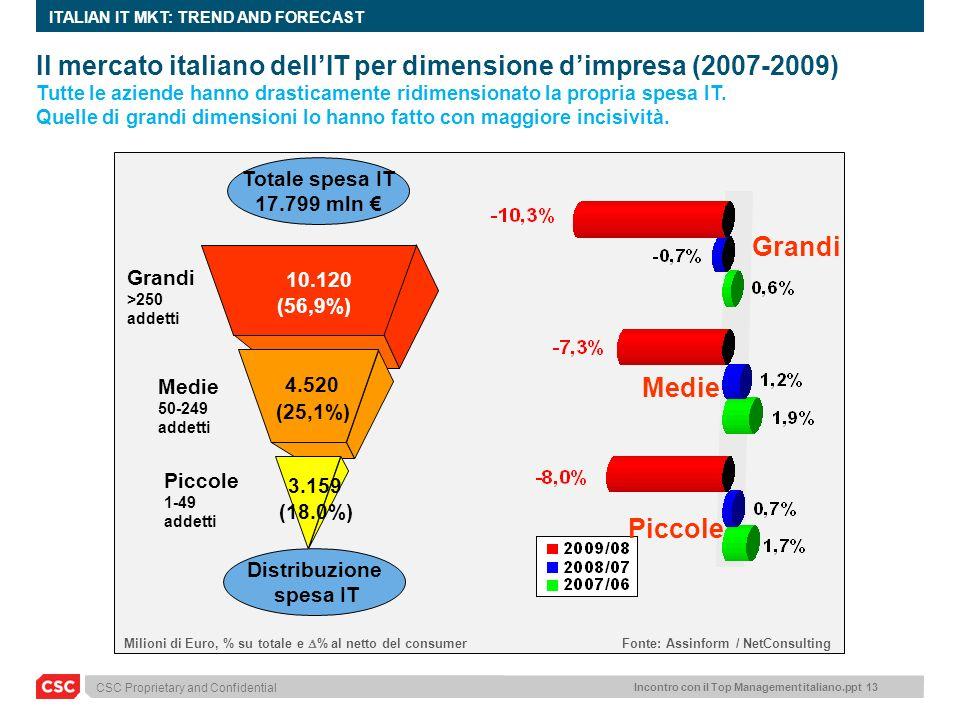 CSC Proprietary and Confidential Incontro con il Top Management italiano.ppt 13 ITALIAN IT MKT: TREND AND FORECAST Piccole Medie Grandi (56,9%) 10.120