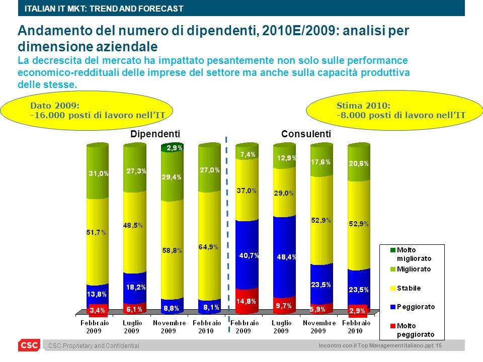 CSC Proprietary and Confidential Incontro con il Top Management italiano.ppt 15 ITALIAN IT MKT: TREND AND FORECAST Andamento del numero di dipendenti,
