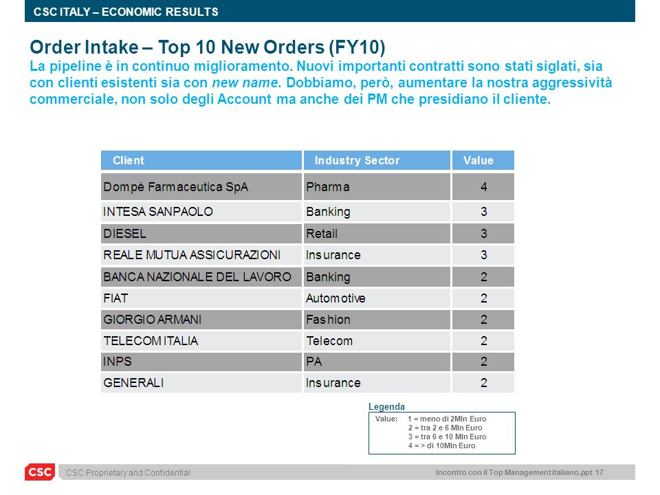 Incontro con il Top Management italiano.ppt 17 CSC Proprietary and Confidential CSC ITALY – ECONOMIC RESULTS Order Intake – Top 10 New Orders (FY10) L