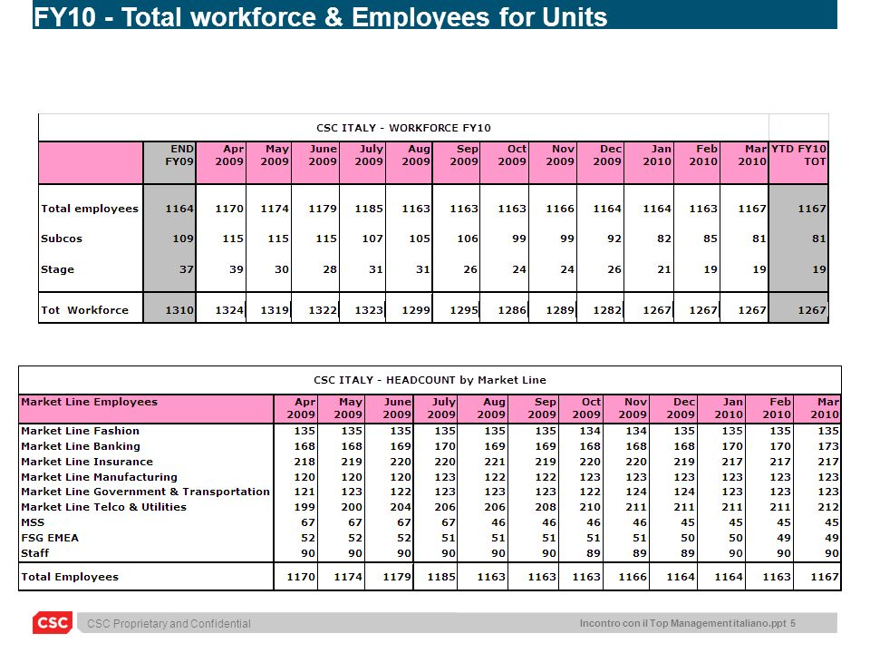 CSC Proprietary and Confidential Incontro con il Top Management italiano.ppt 5 FY10 - Total workforce & Employees for Units
