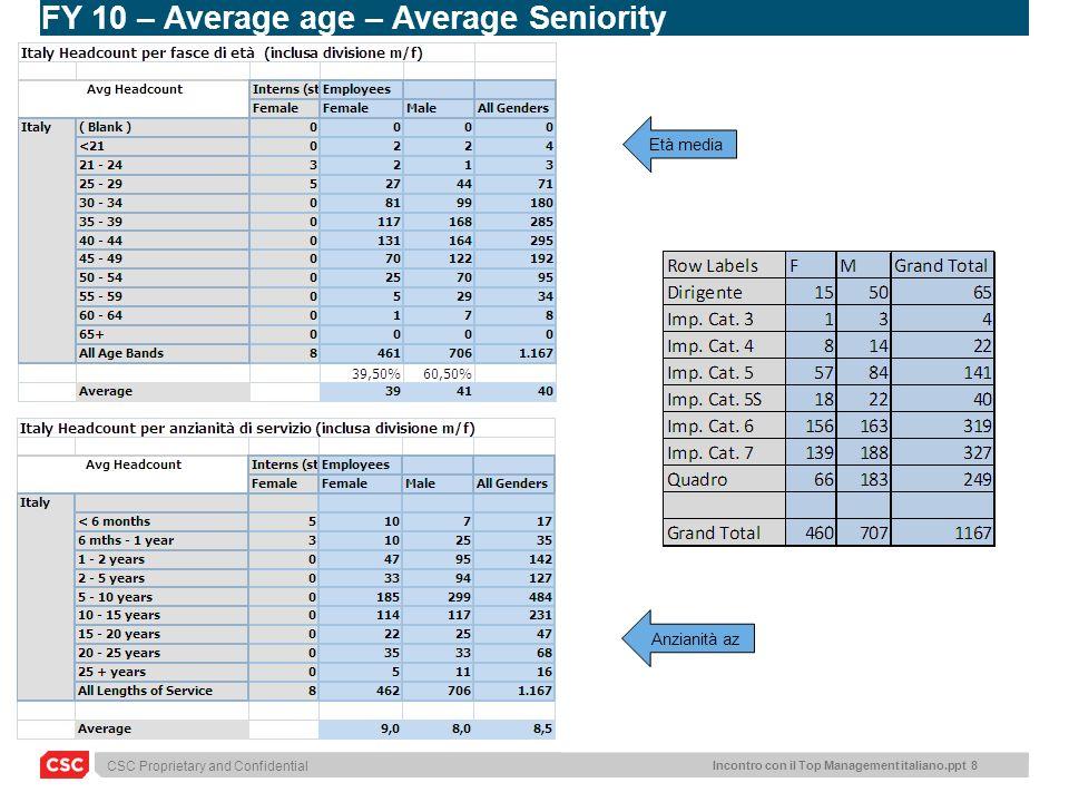 CSC Proprietary and Confidential Incontro con il Top Management italiano.ppt 8 FY 10 – Average age – Average Seniority Età media Anzianità az