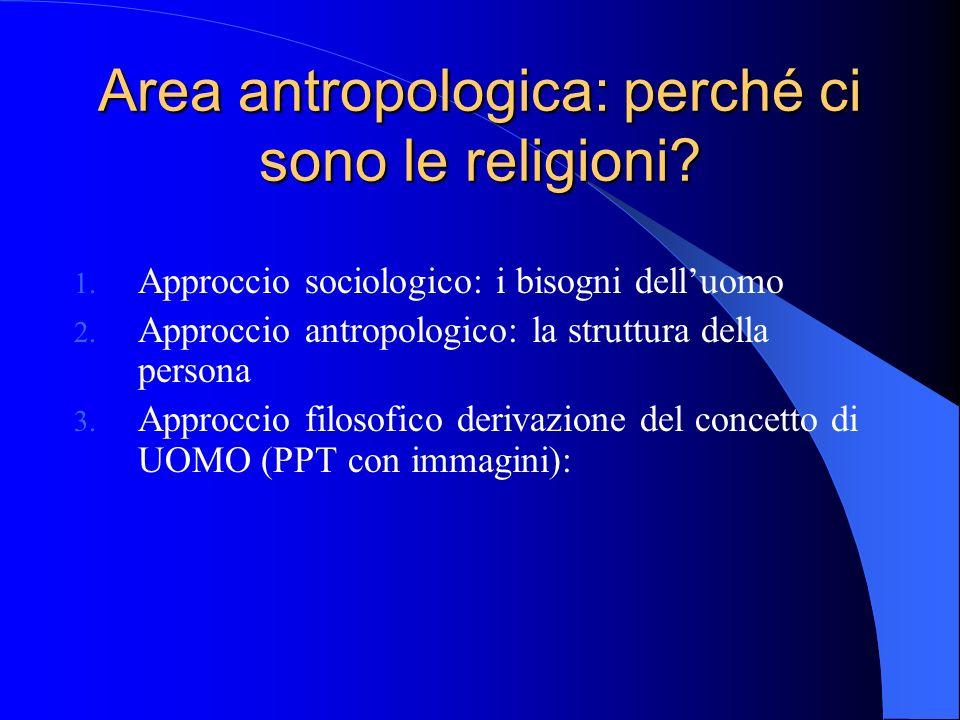 Area antropologica: perché ci sono le religioni. 1.
