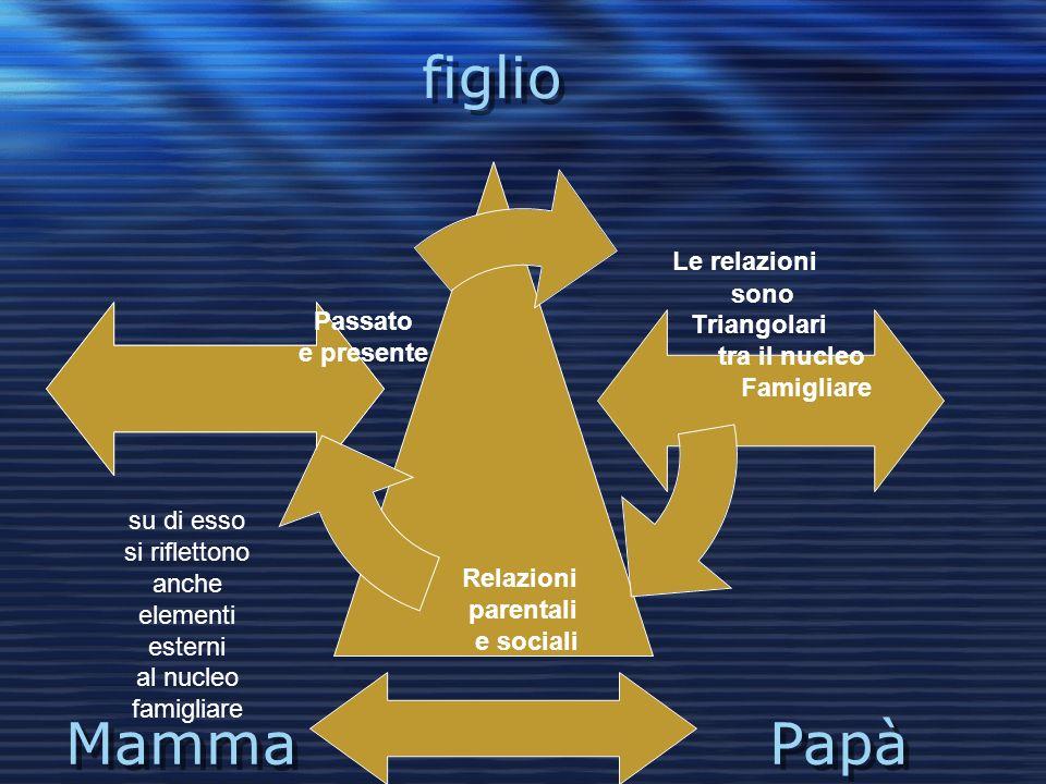 figlio Mamma Papà Le relazioni sono Triangolari tra il nucleo Famigliare Relazioni parentali e sociali Passato e presente su di esso si riflettono anche elementi esterni al nucleo famigliare