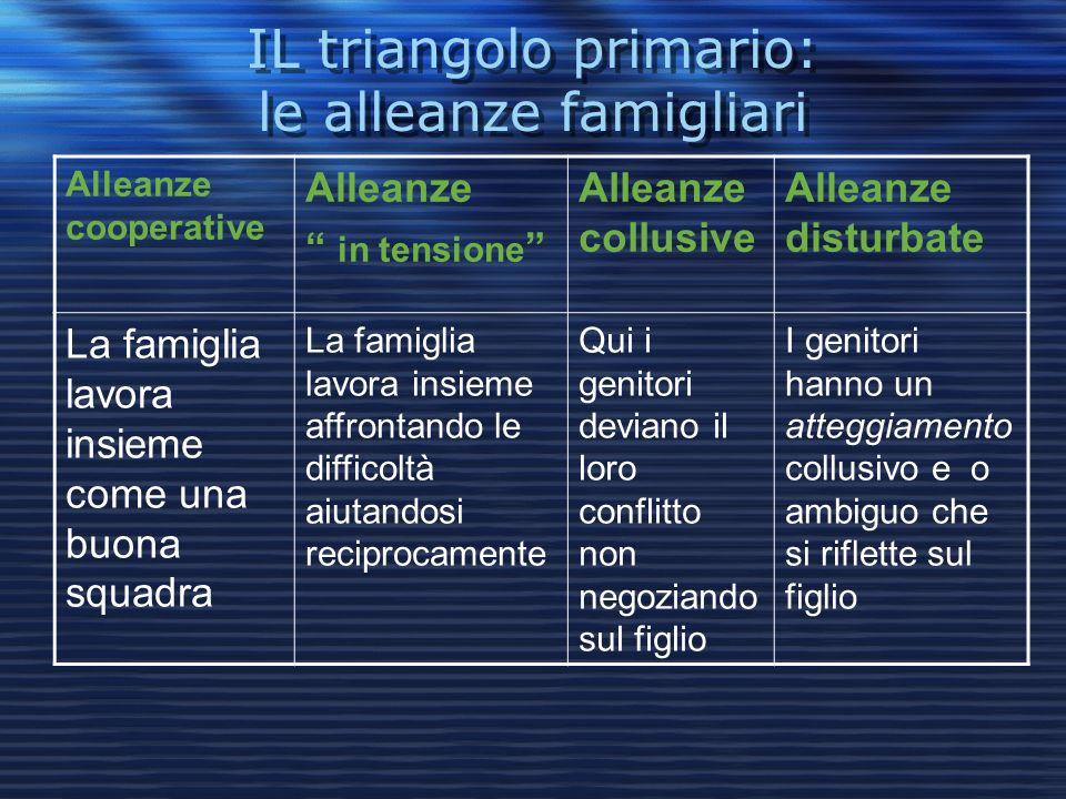 IL triangolo primario: le alleanze famigliari Alleanze cooperative Alleanze in tensione Alleanze collusive Alleanze disturbate La famiglia lavora insi
