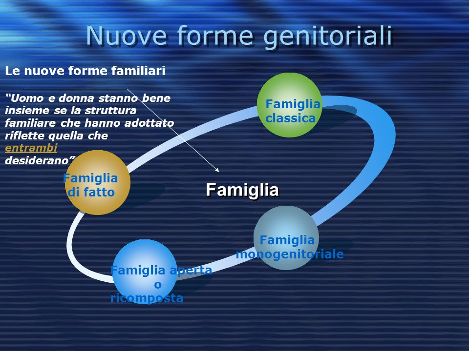 Nuove forme genitoriali Famiglia di fatto Famiglia classica Famiglia monogenitoriale Famiglia aperta o ricomposta Famiglia Le nuove forme familiari Uomo e donna stanno bene insieme se la struttura familiare che hanno adottato riflette quella che entrambi desiderano