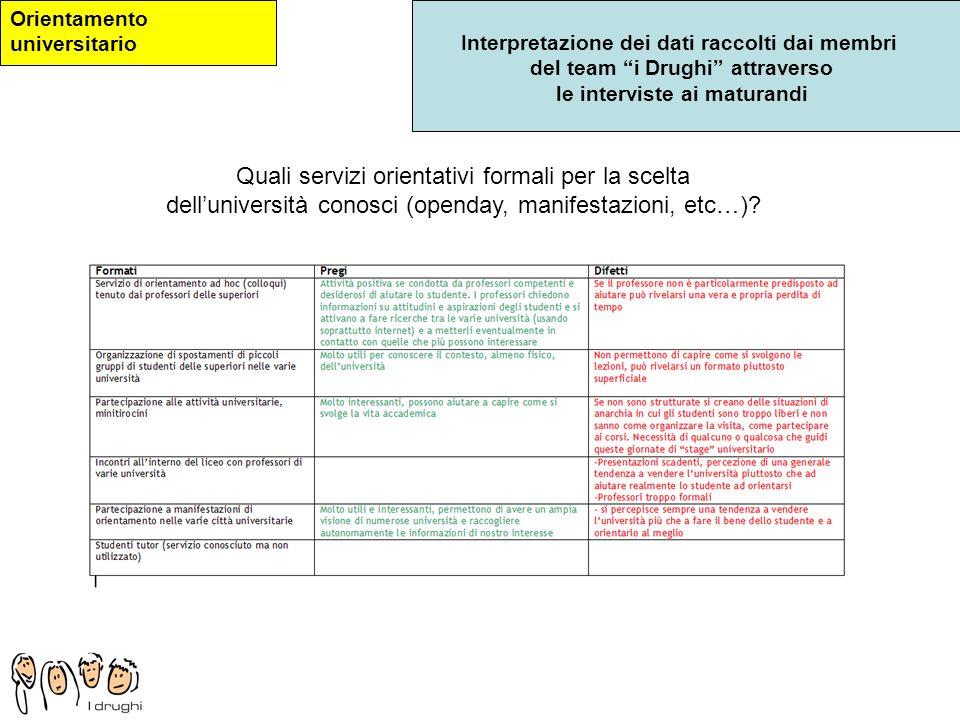 Interpretazione dei dati raccolti dai membri del team i Drughi attraverso le interviste ai maturandi Orientamento universitario Quali servizi orientat
