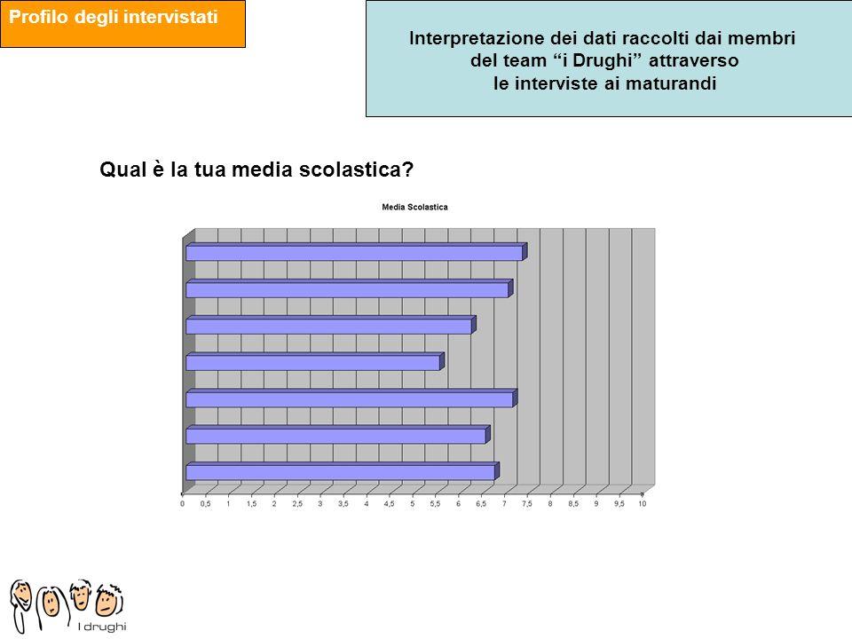 Interpretazione dei dati raccolti dai membri del team i Drughi attraverso le interviste ai maturandi Qual è la tua media scolastica? Profilo degli int
