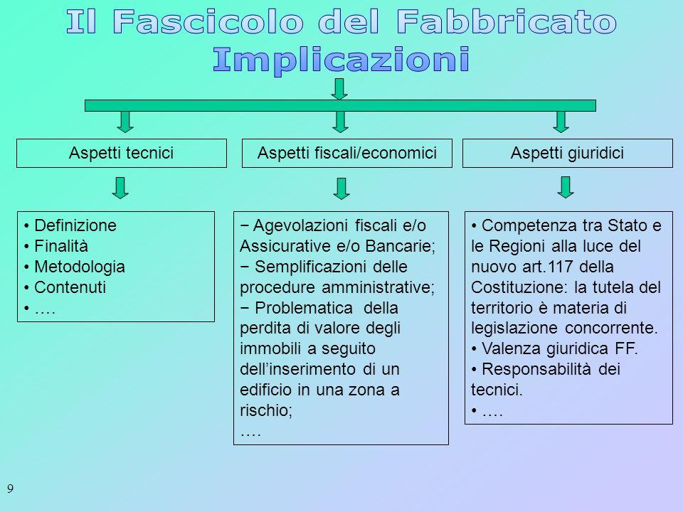 9 Aspetti tecniciAspetti fiscali/economiciAspetti giuridici Definizione Finalità Metodologia Contenuti …. Agevolazioni fiscali e/o Assicurative e/o Ba