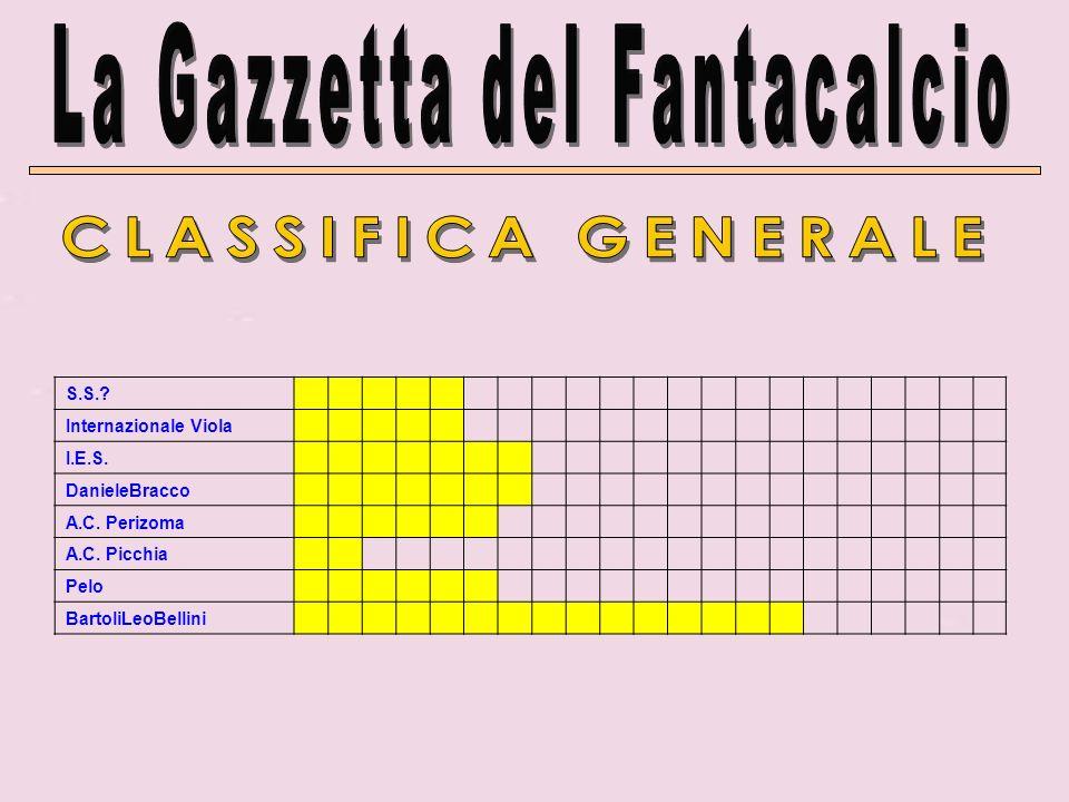 S.S.? Internazionale Viola I.E.S. DanieleBracco A.C. Perizoma A.C. Picchia Pelo BartoliLeoBellini