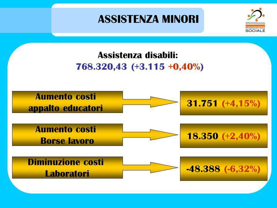 ASSISTENZA MINORI Assistenza disabili: 768.320,43 (+3.115 +0,40%) Aumento costi appalto educatori 31.751 (+4,15%) Aumento costi Borse lavoro 18.350 (+2,40%) Diminuzione costi Laboratori -48.388 (-6,32%)