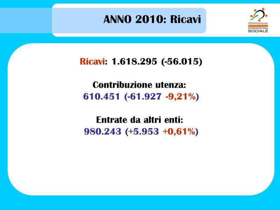ANNO 2010: Ricavi Ricavi: 1.618.295 (-56.015) Contribuzione utenza: 610.451 (-61.927 -9,21%) Entrate da altri enti: 980.243 (+5.953 +0,61%)
