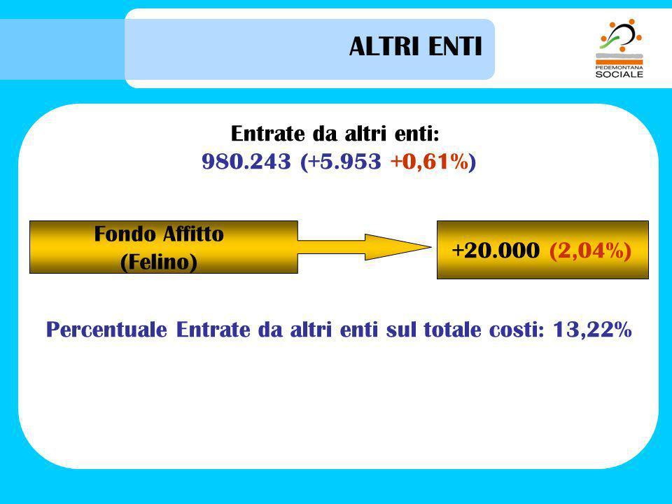 ALTRI ENTI Entrate da altri enti: 980.243 (+5.953 +0,61%) Percentuale Entrate da altri enti sul totale costi: 13,22% Fondo Affitto (Felino) +20.000 (2,04%)