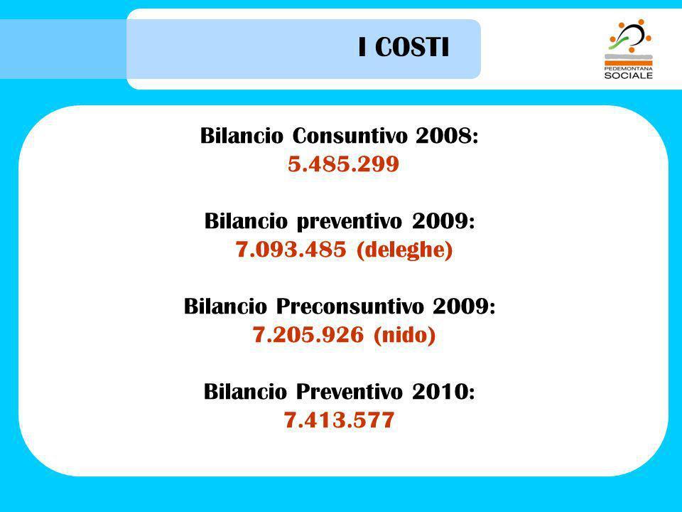 I COSTI Bilancio Consuntivo 2008: 5.485.299 Bilancio preventivo 2009: 7.093.485 (deleghe) Bilancio Preconsuntivo 2009: 7.205.926 (nido) Bilancio Preventivo 2010: 7.413.577