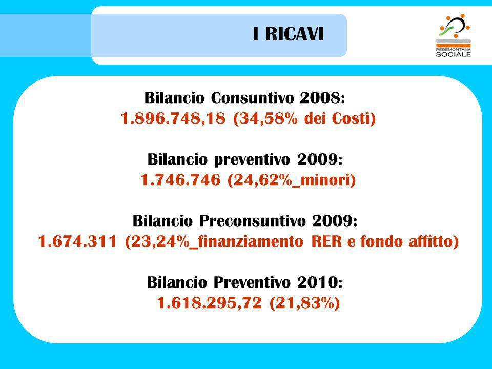 I RICAVI Bilancio Consuntivo 2008: 1.896.748,18 (34,58% dei Costi) Bilancio preventivo 2009: 1.746.746 (24,62%_minori) Bilancio Preconsuntivo 2009: 1.674.311 (23,24%_finanziamento RER e fondo affitto) Bilancio Preventivo 2010: 1.618.295,72 (21,83%)