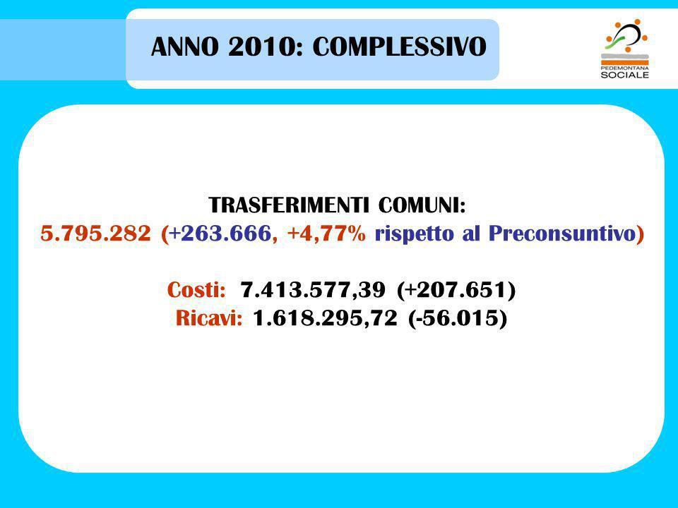 ANNO 2010: COMPLESSIVO TRASFERIMENTI COMUNI: 5.795.282 (+263.666, +4,77% rispetto al Preconsuntivo) Costi: 7.413.577,39 (+207.651) Ricavi: 1.618.295,72 (-56.015)