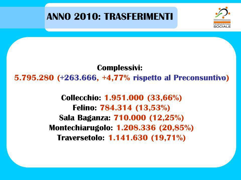 ANNO 2010: TRASFERIMENTI Complessivi: 5.795.280 (+263.666, +4,77% rispetto al Preconsuntivo) Collecchio: 1.951.000 (33,66%) Felino: 784.314 (13,53%) Sala Baganza: 710.000 (12,25%) Montechiarugolo: 1.208.336 (20,85%) Traversetolo: 1.141.630 (19,71%)