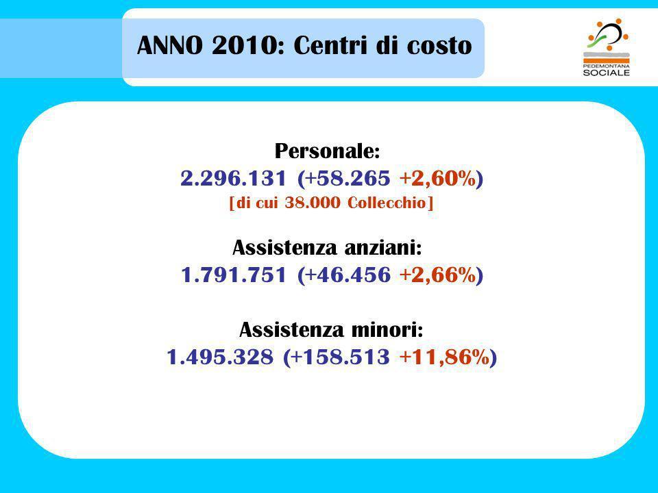ANNO 2010: Centri di costo Personale: 2.296.131 (+58.265 +2,60%) [di cui 38.000 Collecchio] Assistenza anziani: 1.791.751 (+46.456 +2,66%) Assistenza minori: 1.495.328 (+158.513 +11,86%)