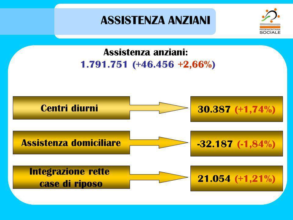 ASSISTENZA ANZIANI Assistenza anziani: 1.791.751 (+46.456 +2,66%) Centri diurni 30.387 (+1,74%) Assistenza domiciliare -32.187 (-1,84%) Integrazione rette case di riposo 21.054 (+1,21%)