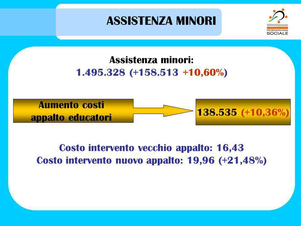 ASSISTENZA MINORI Assistenza minori: 1.495.328 (+158.513 +10,60%) Costo intervento vecchio appalto: 16,43 Costo intervento nuovo appalto: 19,96 (+21,48%) Aumento costi appalto educatori 138.535 (+10,36%)