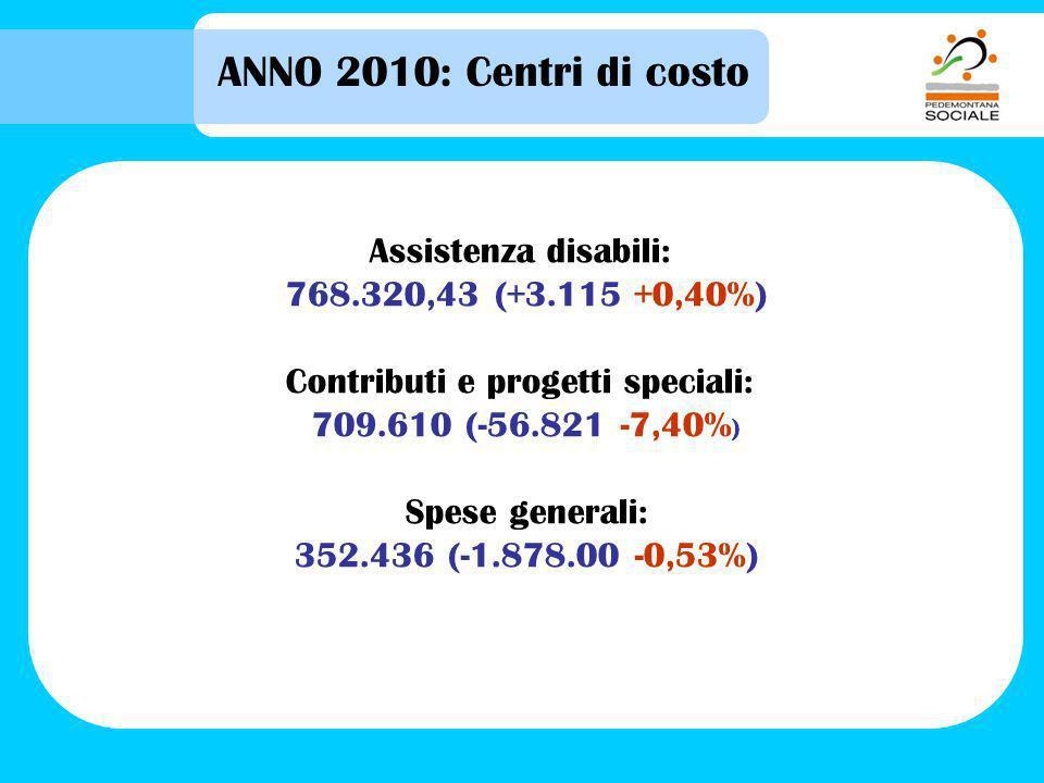 ANNO 2010: Centri di costo Assistenza disabili: 768.320,43 (+3.115 +0,40%) Contributi e progetti speciali: 709.610 (-56.821 -7,40% ) Spese generali: 352.436 (-1.878.00 -0,53%)