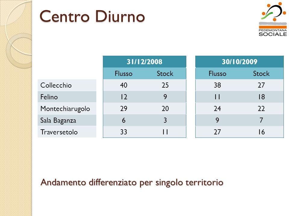 Centro Diurno 31/12/200830/10/2009 FlussoStockFlussoStock Collecchio40253827 Felino1291118 Montechiarugolo29202422 Sala Baganza6397 Traversetolo331127