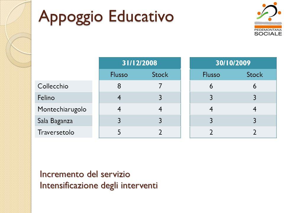 Appoggio Educativo 31/12/200830/10/2009 FlussoStockFlussoStock Collecchio8766 Felino4333 Montechiarugolo4444 Sala Baganza3333 Traversetolo5222 Increme