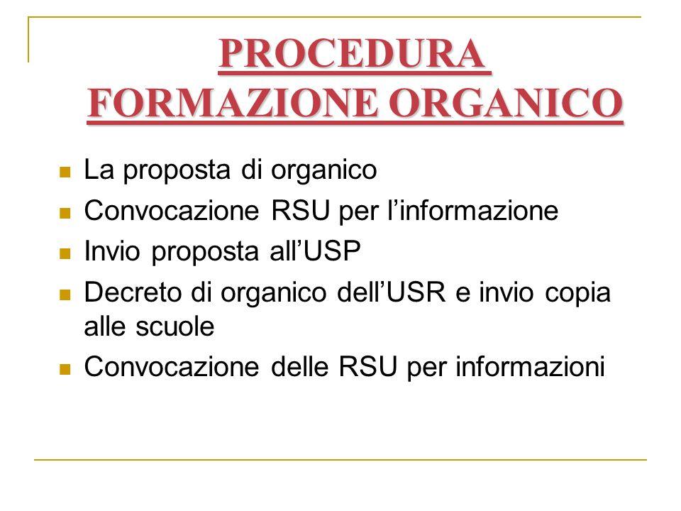 La proposta di organico Convocazione RSU per linformazione Invio proposta allUSP Decreto di organico dellUSR e invio copia alle scuole Convocazione delle RSU per informazioni PROCEDURA FORMAZIONE ORGANICO