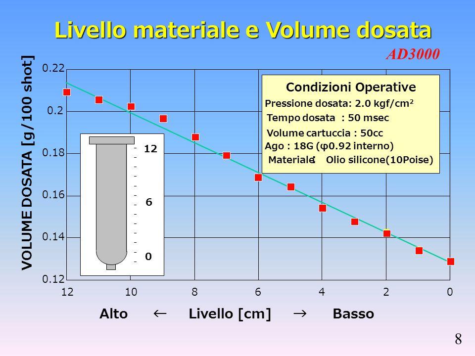 CARATTERISTICHE PRINCIPALI 1. Alta velocita di dispensazione: fino a 0.1 sec./dosata 2.