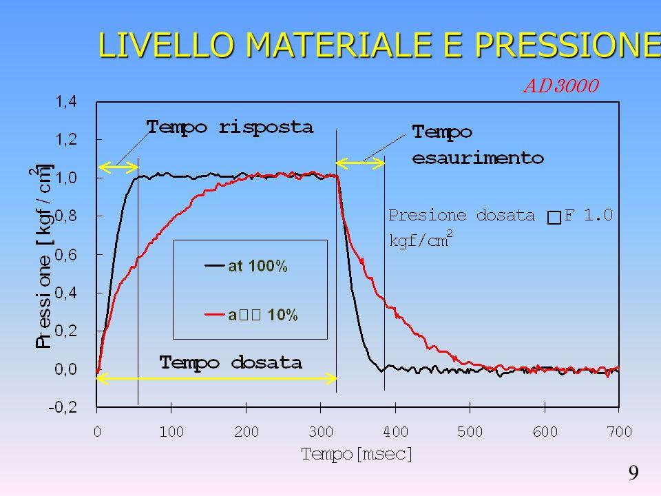 AD3000 Livello materiale e Volume dosata 0.12 0.14 0.16 0.18 0.2 0.22 024681012 Condizioni Operative Pressione dosata: 2.0 kgf/cm 2 Tempo dosata 50 msec Volume cartuccia 50cc Ago 18G (φ0.92 interno) Materiale : Olio silicone(10Poise) Alto Livello [cm] Basso VOLUME DOSATA [g/100 shot] - - - - - - - - - - - - - 12 6 0 8