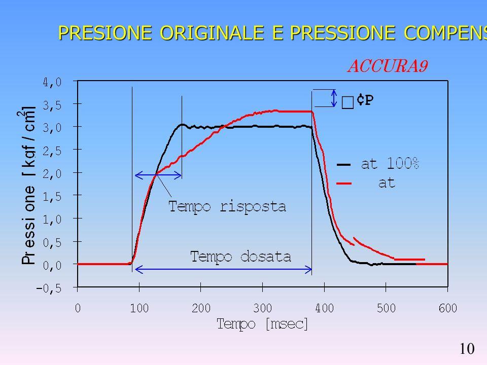 PRESIONE ORIGINALE E PRESSIONE COMPENSATA 10