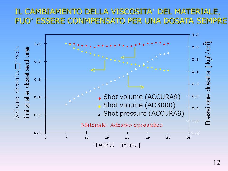 IL CAMBIAMENTO DELLA VISCOSITA DEL MATERIALE, PUO ESSERE CONMPENSATO PER UNA DOSATA SEMPRE COSTANTE Shot volume (ACCURA9) Shot volume (AD3000) Shot pressure (ACCURA9) 12