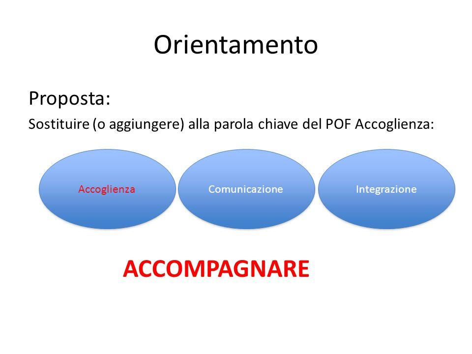 Orientamento Proposta: Sostituire (o aggiungere) alla parola chiave del POF Accoglienza: ACCOMPAGNARE Accoglienza Comunicazione Integrazione