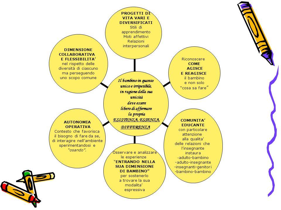 Il bambino in quanto unico e irripetibile, in ragione della sua unicità deve essere libero di affermare la propria ESISTENZA, ESSENZA, DIFFERENZA Riconoscere COME AGISCE E REAGISCE il bambino e non solo cosa sa fare COMUNITA EDUCANTE con particolare attenzione alla qualita delle relazioni che linsegnante instaura -adulto-bambino -adulto-insegnante -insegnanti-genitori -bambino-bambino Osservare e analizzare le esperienze ENTRANDO NELLA SUA DIMENSIONE DI BAMBINO per sostenerlo a trovare la sua modalita espressiva AUTONOMIA OPERATIVA Contesto che favorisca il bisogno di fare da se, di interagire nellambiente sperimentandosi e osando.