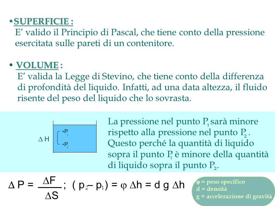 SUPERFICIE : SUPERFICIE : E valido il Principio di Pascal, che tiene conto della pressione esercitata sulle pareti di un contenitore. VOLUME : VOLUME