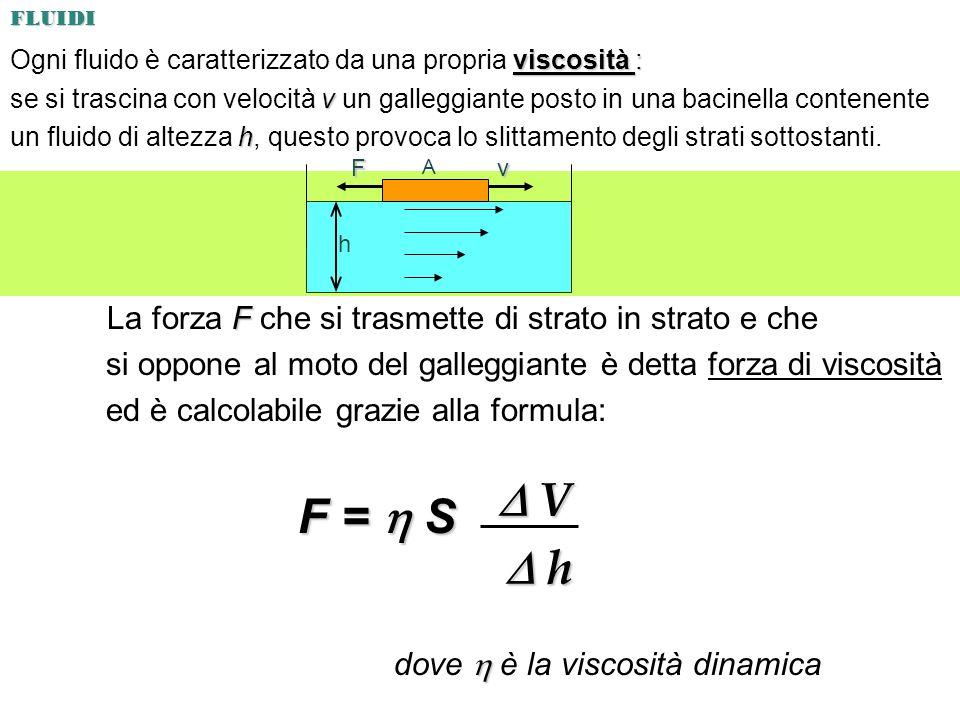 viscosità : Ogni fluido è caratterizzato da una propria viscosità : v se si trascina con velocità v un galleggiante posto in una bacinella contenente h un fluido di altezza h, questo provoca lo slittamento degli strati sottostanti.