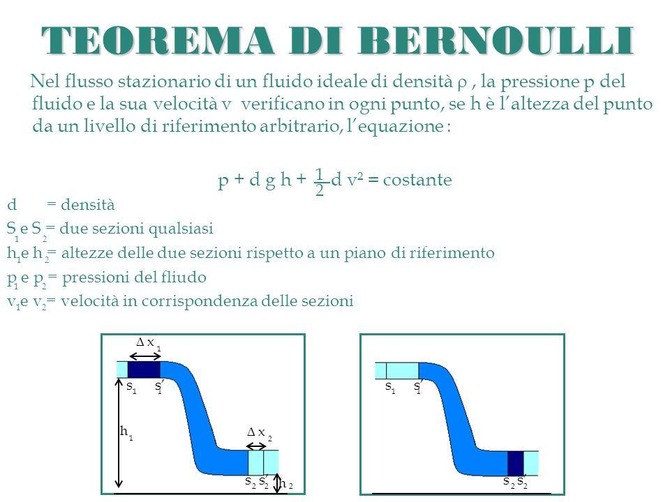 TEOREMA DI BERNOULLI Nel flusso stazionario di un fluido ideale di densità, la pressione p del fluido e la sua velocità v verificano in ogni punto, se h è laltezza del punto da un livello di riferimento arbitrario, lequazione : p + d g h + d v² = costante d = densità S e S = due sezioni qualsiasi h e h = altezze delle due sezioni rispetto a un piano di riferimento p e p = pressioni del fliudo v e v = velocità in corrispondenza delle sezioni 1 2 1 2 s s 1 1 2 1 1 s s 2 h h 1 2 x 1 x 2
