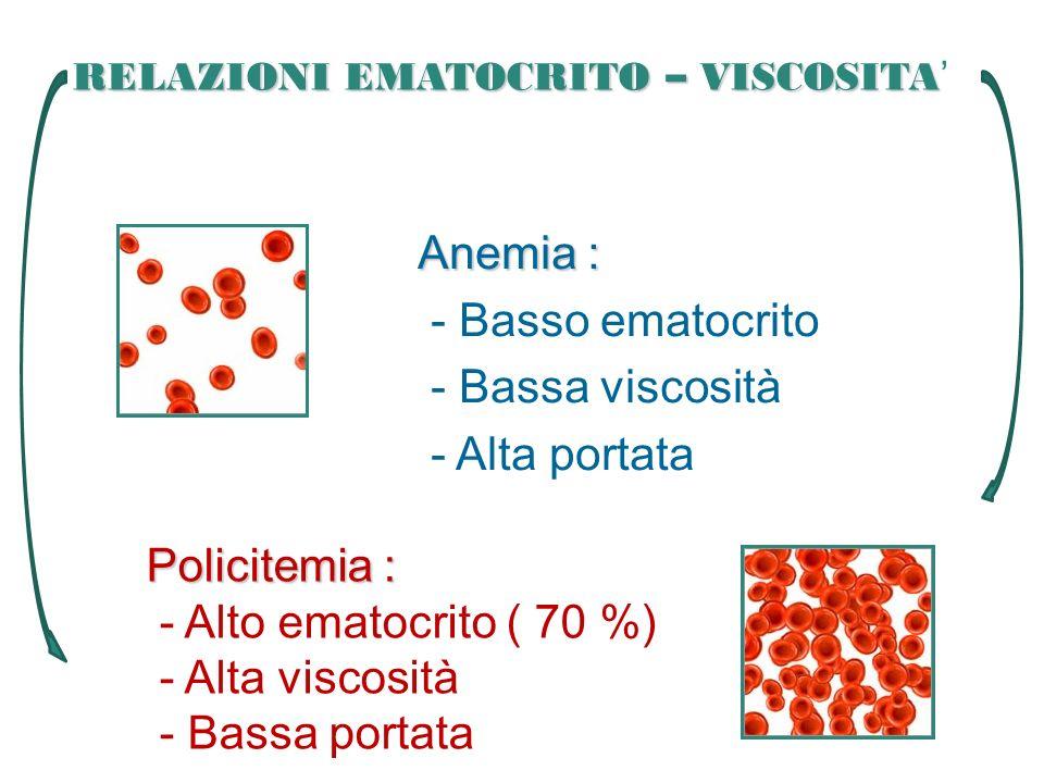 RELAZIONI EMATOCRITO – VISCOSITA RELAZIONI EMATOCRITO – VISCOSITA Anemia : - Basso ematocrito - Bassa viscosità - Alta portata Policitemia : - Alto em