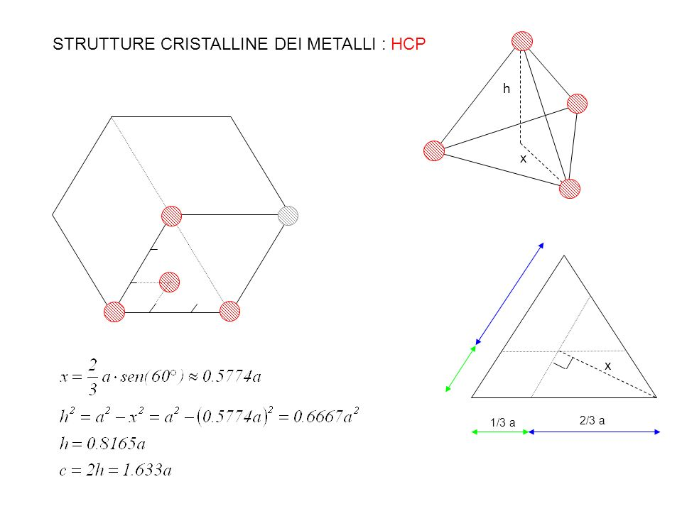 h x x 1/3 a 2/3 a STRUTTURE CRISTALLINE DEI METALLI : HCP