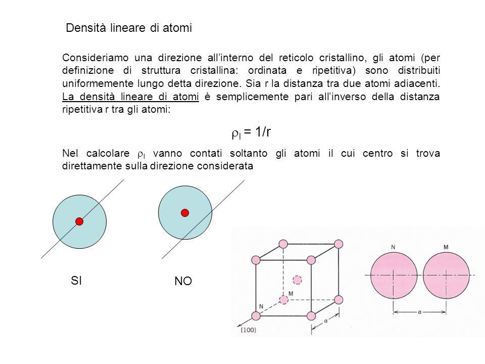 Densità lineare di atomi Consideriamo una direzione allinterno del reticolo cristallino, gli atomi (per definizione di struttura cristallina: ordinata