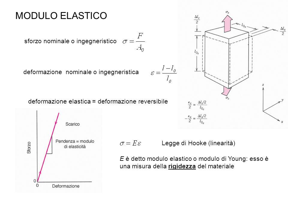 MODULO ELASTICO sforzo nominale o ingegneristico deformazione nominale o ingegneristica Legge di Hooke (linearità) E è detto modulo elastico o modulo