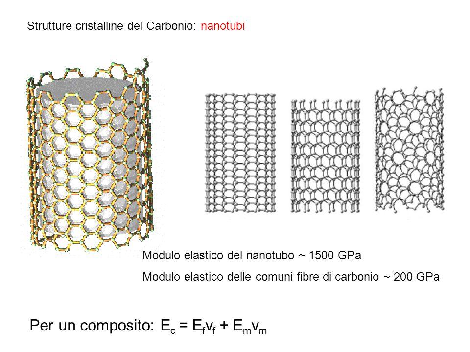 Strutture cristalline del Carbonio: nanotubi Modulo elastico del nanotubo ~ 1500 GPa Modulo elastico delle comuni fibre di carbonio ~ 200 GPa Per un c