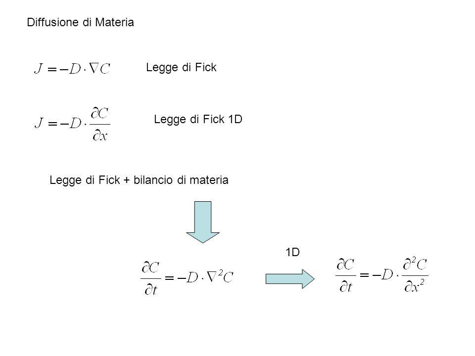 Legge di Fick Legge di Fick 1D Legge di Fick + bilancio di materia 1D